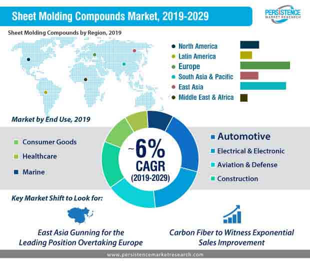 sheet molding compounds market 2019 2029