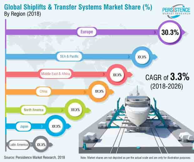 shiplifts-transfer-systems-market.jpg