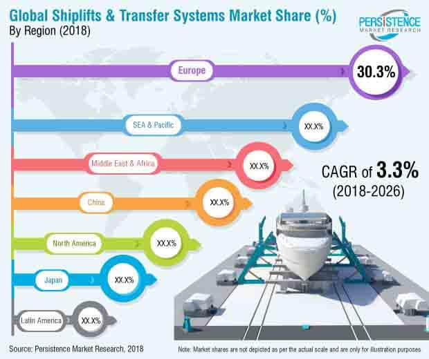 shiplifts-transfer-systems-market.jpg