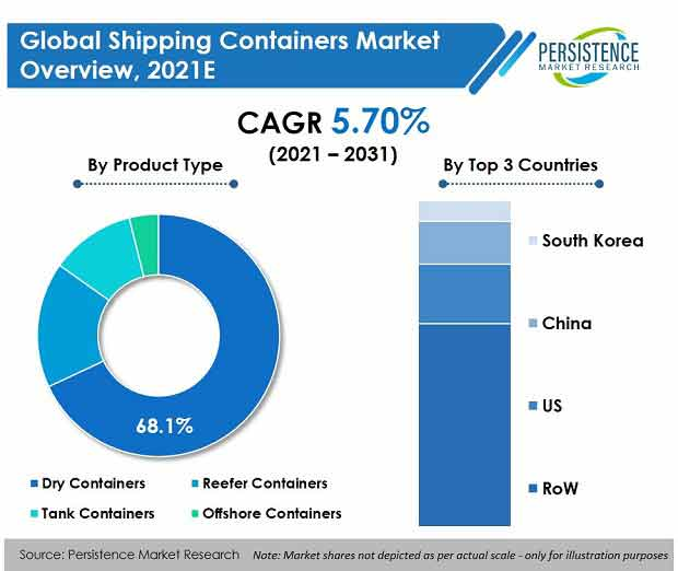 shipping-containers-market.jpg