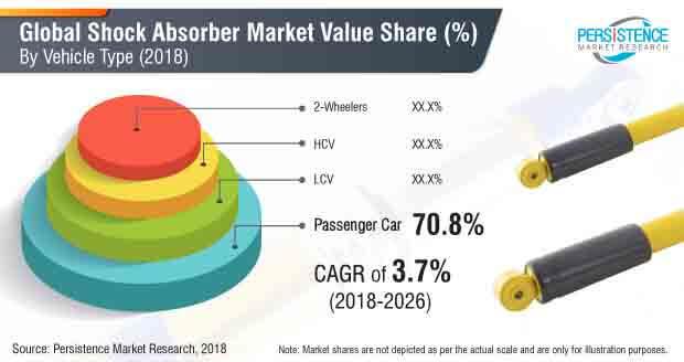shock absorbers market
