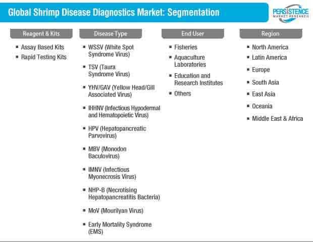 shrimp disease diagnostics market segmentation
