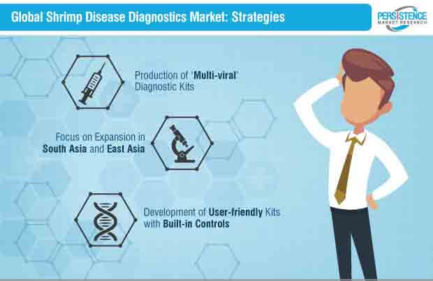 shrimp disease diagnostics market strategies