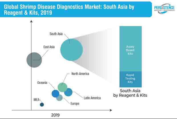 shrimp disease diagnostics market