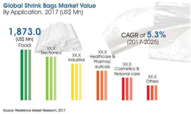 shrink bags market