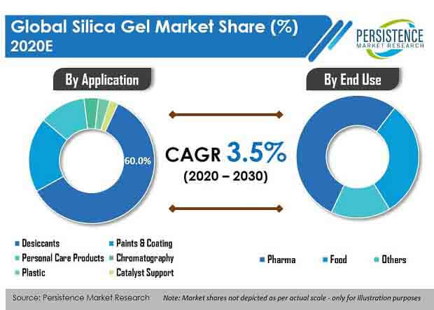 silica gel market