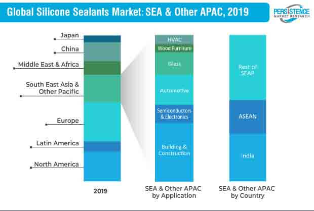silicone sealants market apac and sea