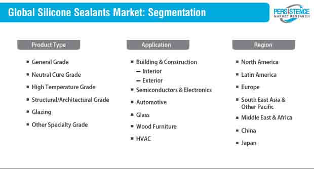 silicone sealants market segmentation