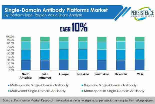 single domain antibody platforms market