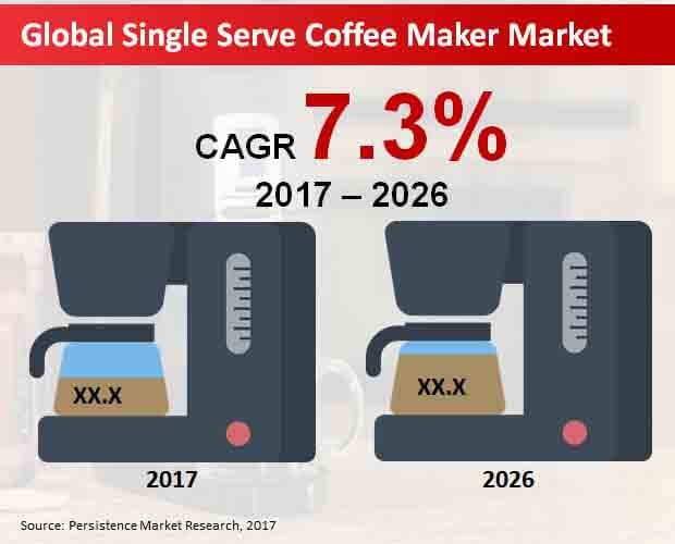 single serve coffee maker market