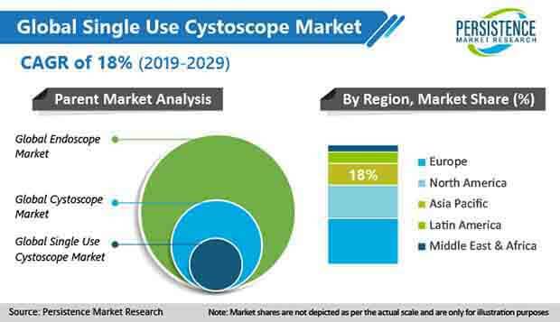 single use cystoscope market