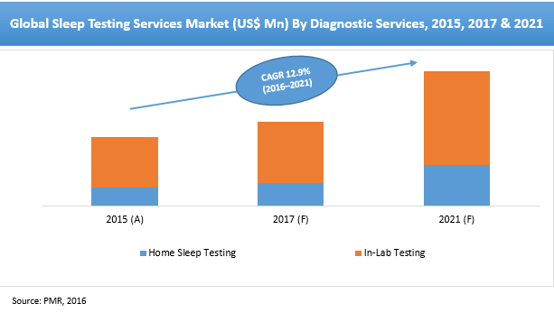 sleep-service-providers-market