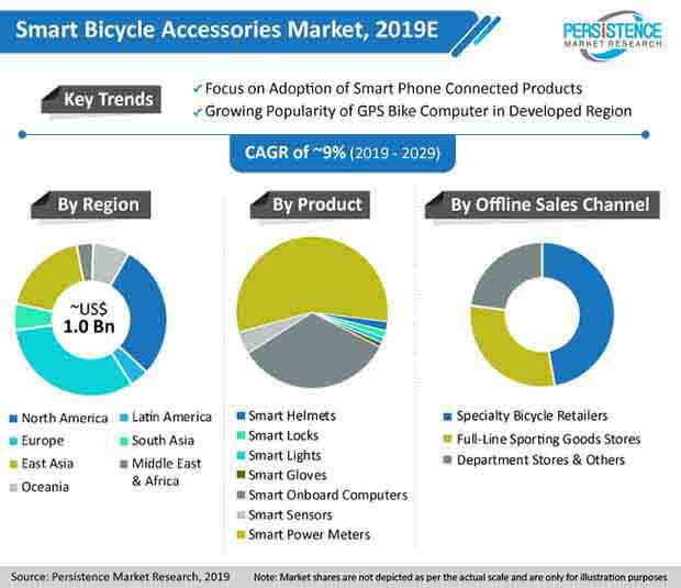 Smart Bicycle Accessories Market Analysis