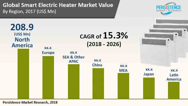 smart electric heaters market
