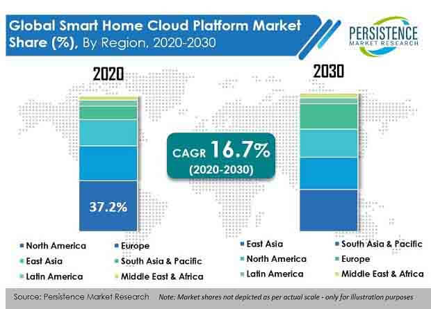 smart home cloud platform market