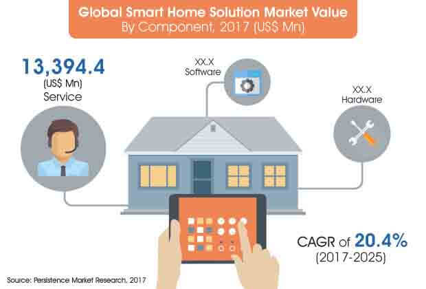 smart home solution market