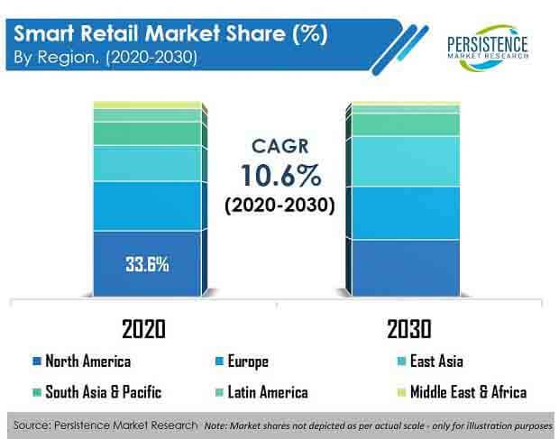 smart retail market