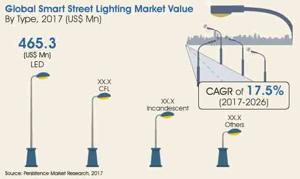 smart street lighting market