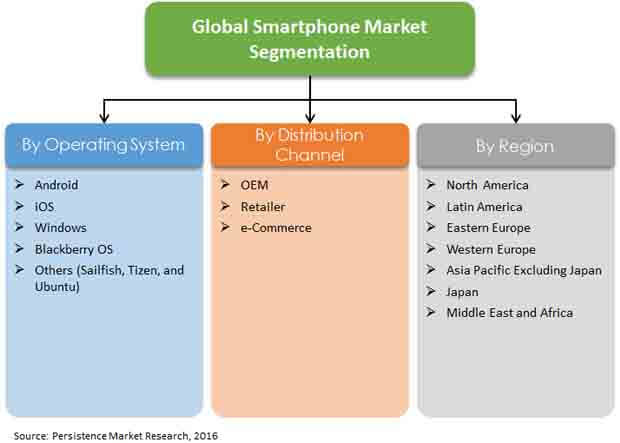 smartphone-market-report-primer