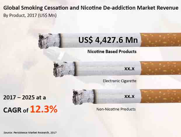 smoking cessation and nicotine de addiction products market