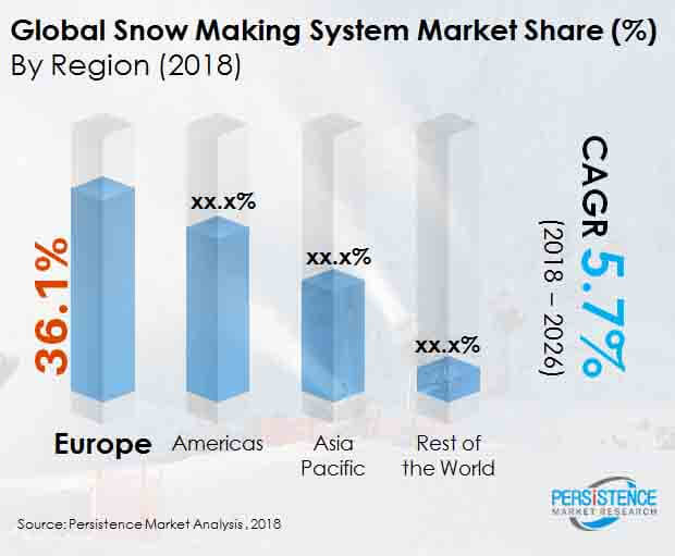 snow making system market