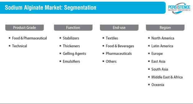 sodium alginate market segmentation