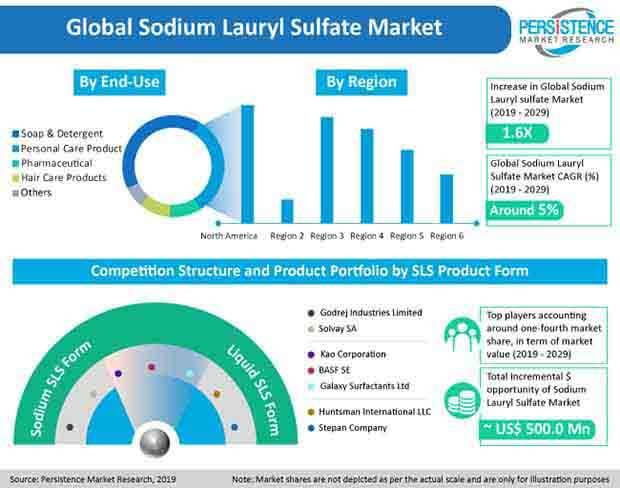 sodium lauryl sulfate market