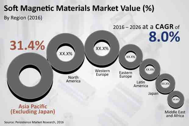 soft magnetic materials market