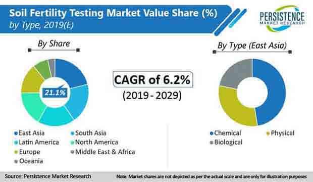soil fertility testing market