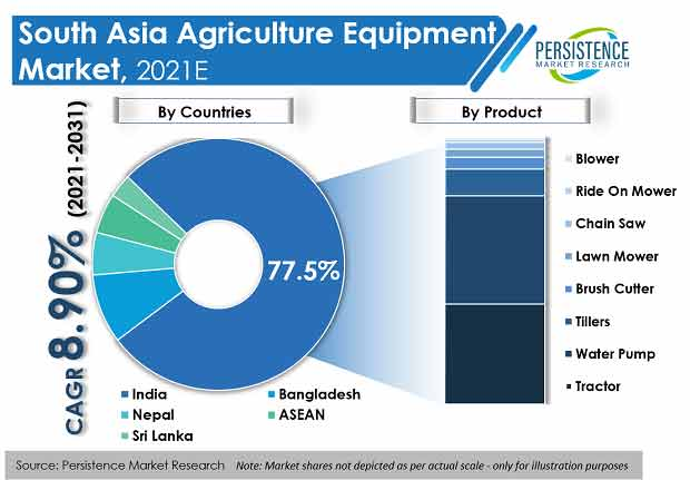 south-asia-agriculture-equipment-market