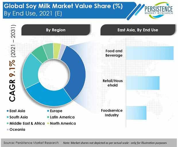 soy milk market