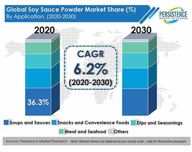 soy-sauce-powder-market