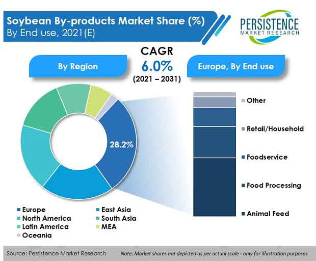 soybean-by-products-market