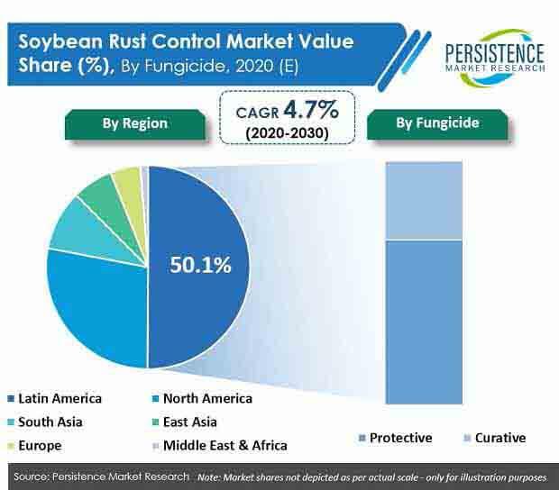soybean rust control market