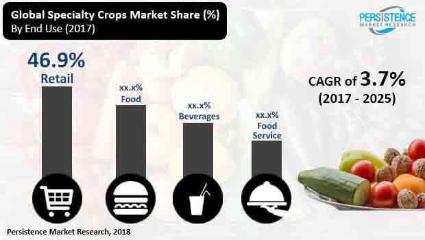 specialty crops market