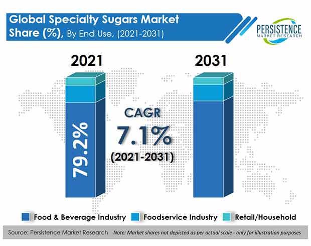 specialty-sugars-market