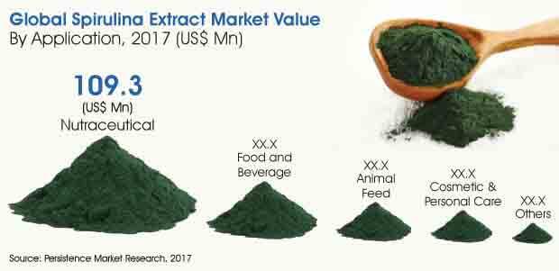 spirulina-extract-market.jpg