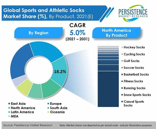 sports-and-athletic-socks-market