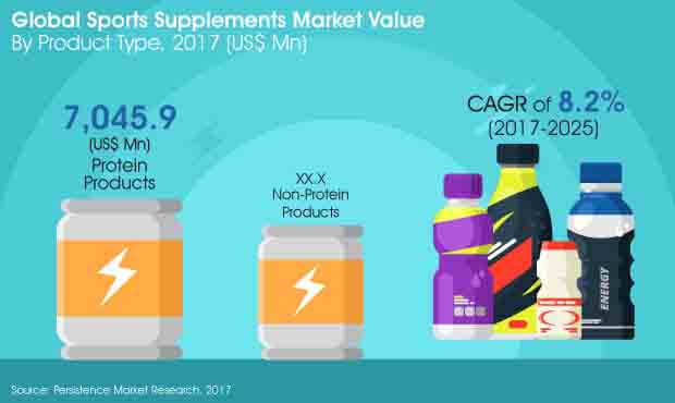 sports supplements market