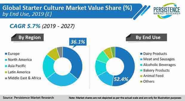 starter culture market end use