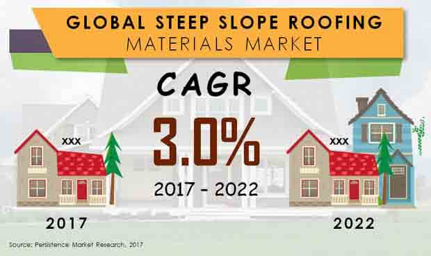 steep slope roofing materials market