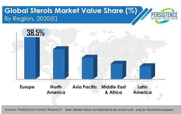 sterols market