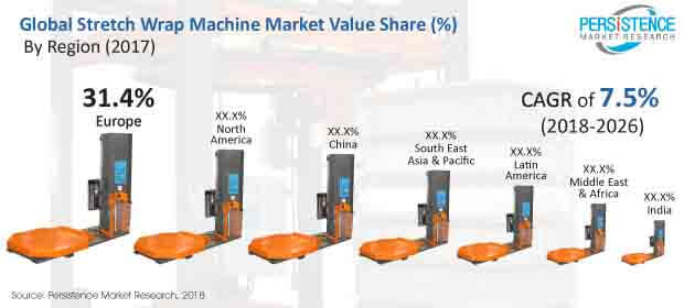 stretch wrap machines market
