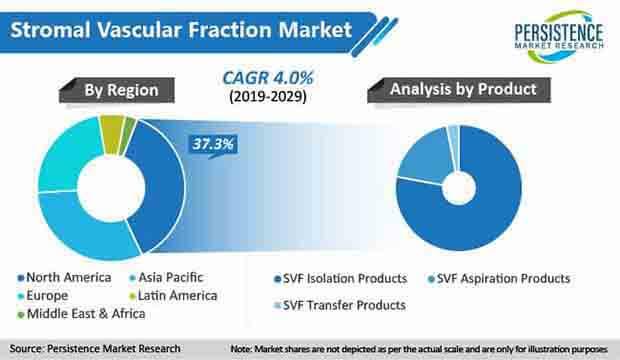 stromal vascular fraction market