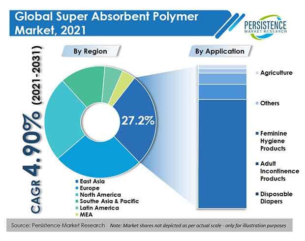 super-absorbent-polymer-sap-market