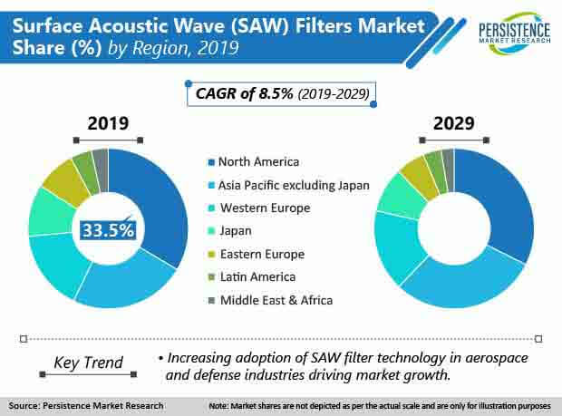 surface acoustic wave saw filters market region
