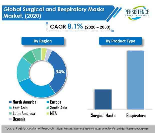 surgical and respiratory masks market