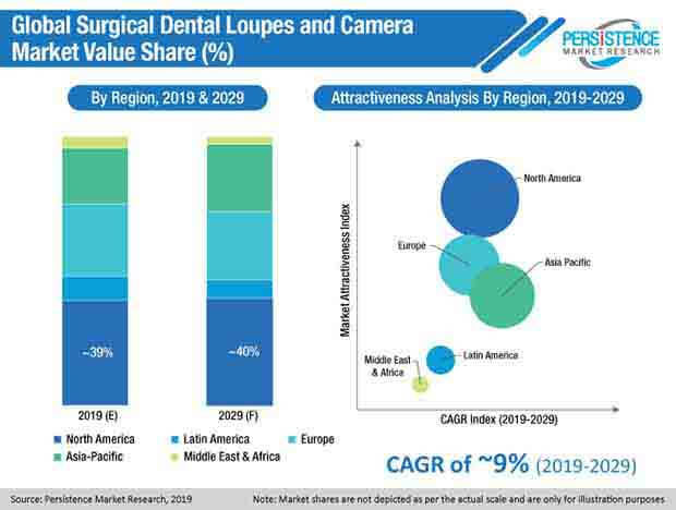 surgical dental loupes and camera market pmr