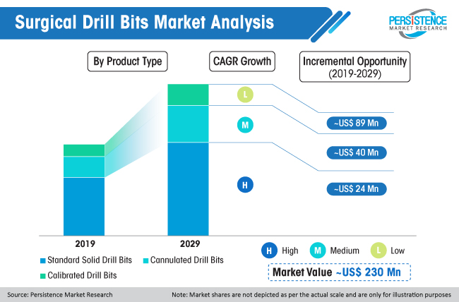 surgical drill bits market analysis