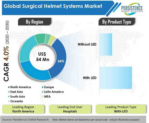surgical helmet systems market